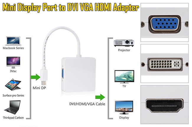 3 in 1 Mini Display Port to DVI VGA HDMI Adapter